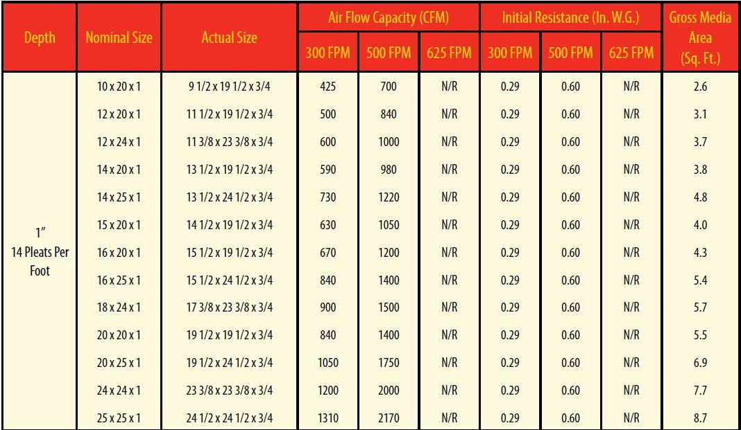 Merv 11 Pleated Air Filter 1 Inch 10x10x1 10x20x1